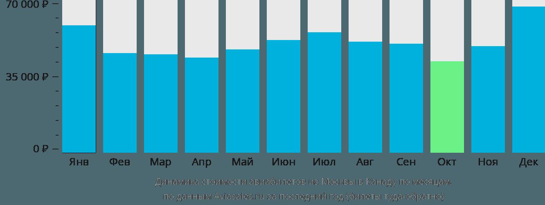 Динамика стоимости авиабилетов из Москвы в Канаду по месяцам