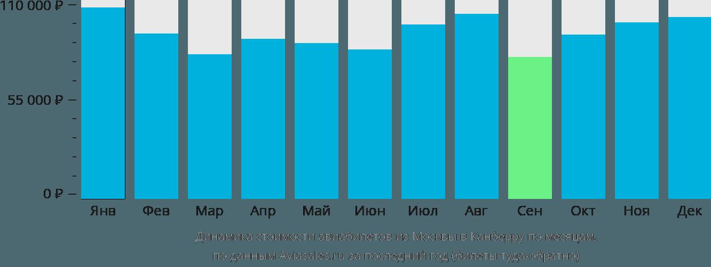 Динамика стоимости авиабилетов из Москвы в Канберру по месяцам