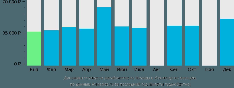 Динамика стоимости авиабилетов из Москвы в Кожикоде по месяцам