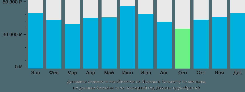 Динамика стоимости авиабилетов из Москвы в Калькутту по месяцам