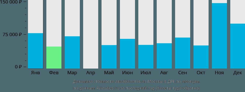 Динамика стоимости авиабилетов из Москвы в Конго по месяцам