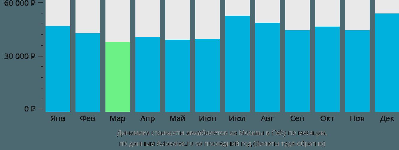 Динамика стоимости авиабилетов из Москвы в Себу по месяцам