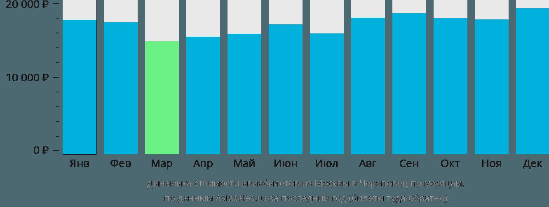 Динамика стоимости авиабилетов из Москвы в Череповец по месяцам