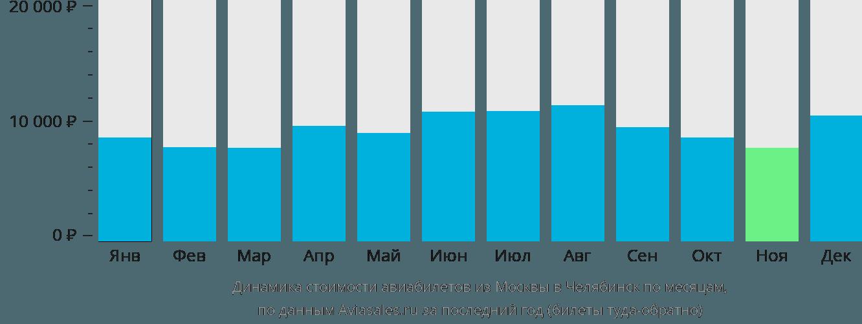 Динамика стоимости авиабилетов из Москвы в Челябинск по месяцам