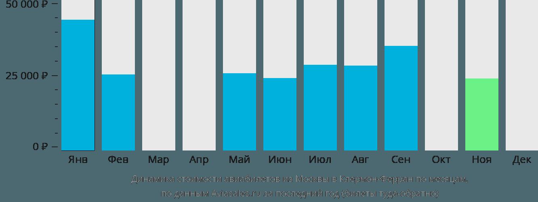Динамика стоимости авиабилетов из Москвы в Клермон-Ферран по месяцам