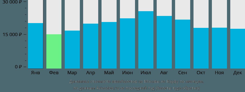 Динамика стоимости авиабилетов из Москвы на Корфу по месяцам
