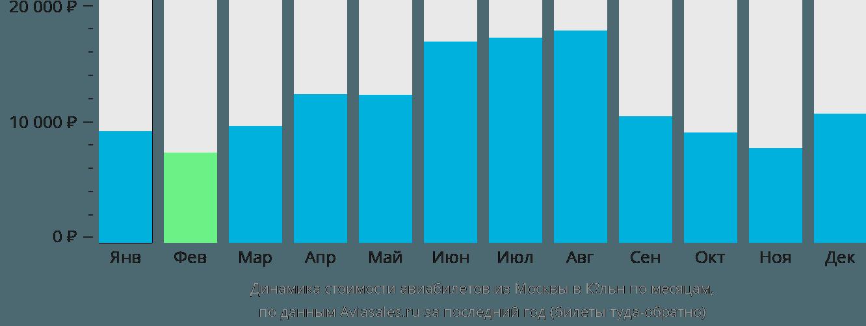 Динамика стоимости авиабилетов из Москвы в Кельн по месяцам