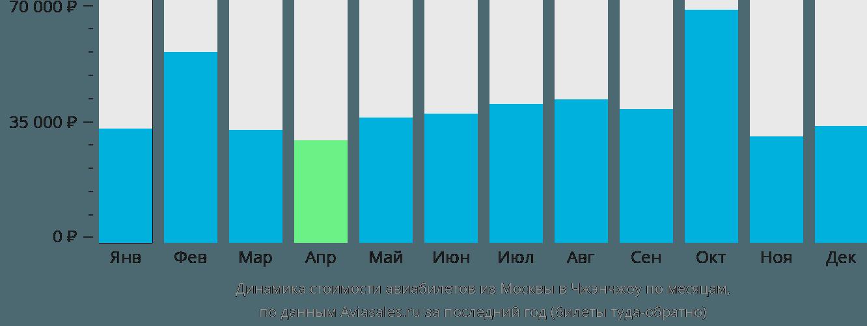 Динамика стоимости авиабилетов из Москвы в Чжэнчжоу по месяцам