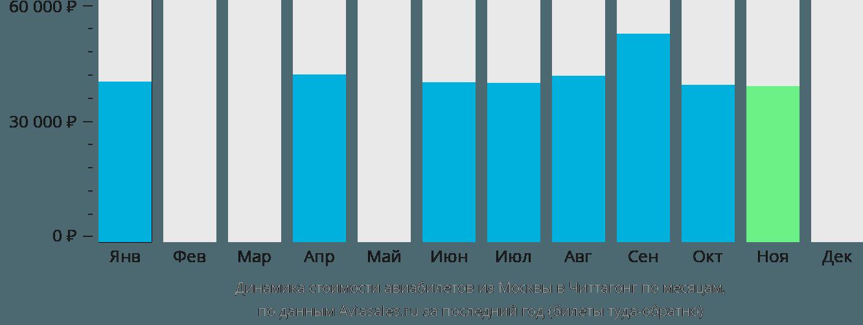 Динамика стоимости авиабилетов из Москвы в Читтагонг по месяцам