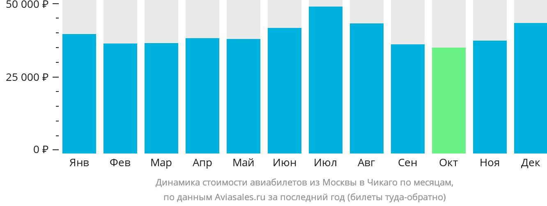 Динамика стоимости авиабилетов из Москвы в Чикаго по месяцам
