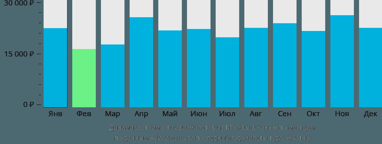 Динамика стоимости авиабилетов из Москвы в Ханью по месяцам