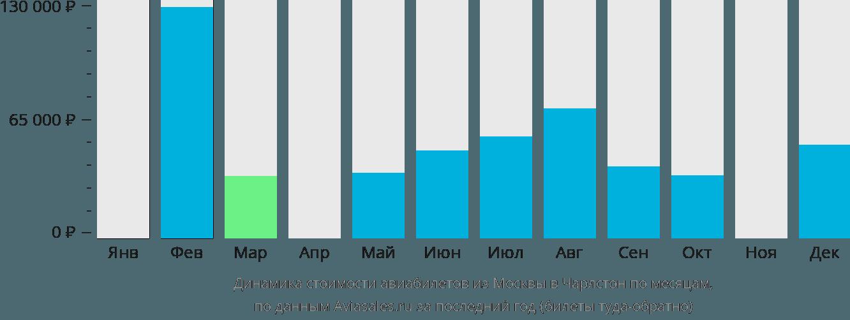 Динамика стоимости авиабилетов из Москвы в Чарлстон по месяцам