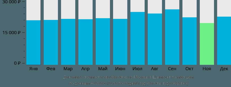 Динамика стоимости авиабилетов из Москвы в Шымкент по месяцам