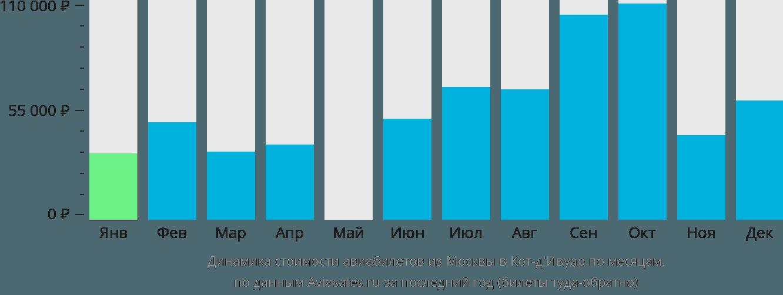 Динамика стоимости авиабилетов из Москвы в Кот д'Ивуар по месяцам