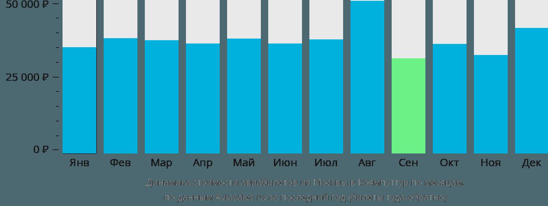 Динамика стоимости авиабилетов из Москвы в Коямпуттур по месяцам