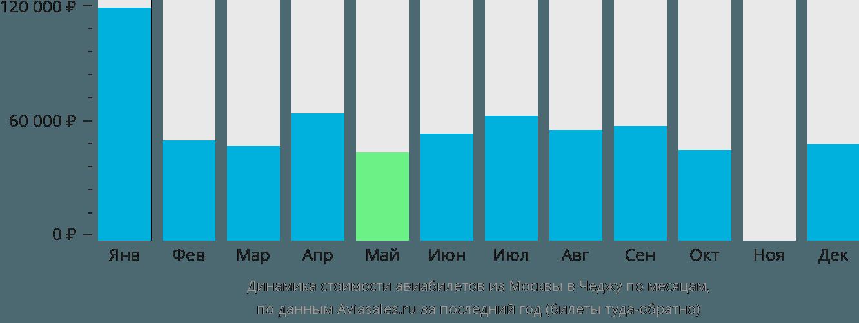 Динамика стоимости авиабилетов из Москвы в Чеджу по месяцам
