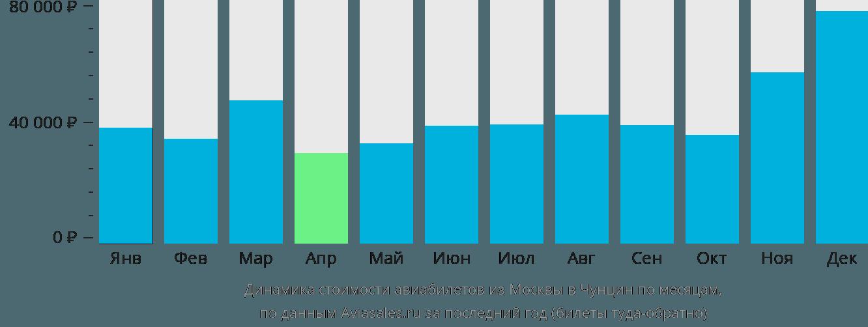 Динамика стоимости авиабилетов из Москвы в Чунцин по месяцам