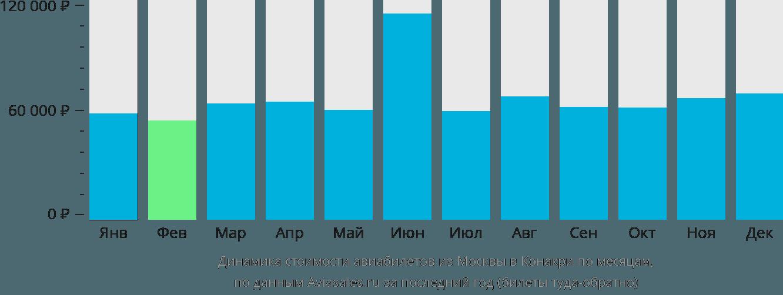 Динамика стоимости авиабилетов из Москвы в Конакри по месяцам