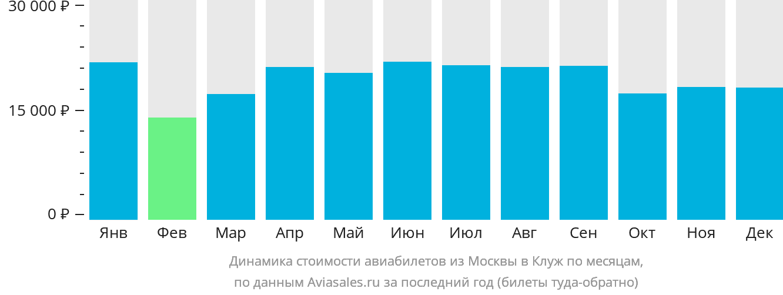 Динамика стоимости авиабилетов из Москвы в Клуж по месяцам