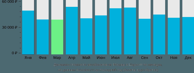 Динамика стоимости авиабилетов из Москвы в Шарлотту по месяцам