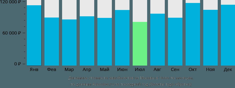 Динамика стоимости авиабилетов из Москвы в Чили по месяцам