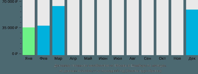 Динамика стоимости авиабилетов из Москвы в Шамбери по месяцам
