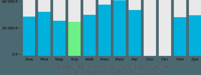 Динамика стоимости авиабилетов из Москвы в Колумбус по месяцам