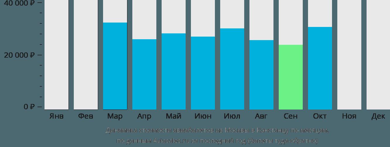 Динамика стоимости авиабилетов из Москвы в Констанцу по месяцам