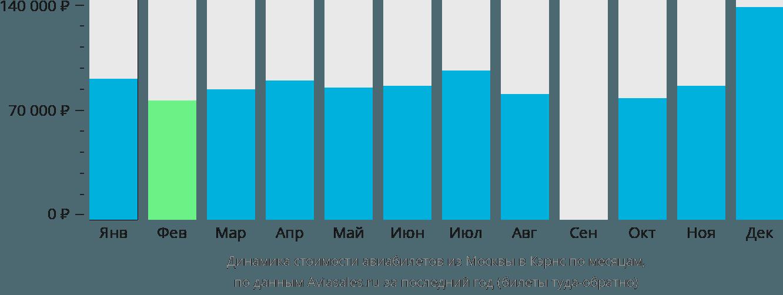 Динамика стоимости авиабилетов из Москвы в Кэрнс по месяцам