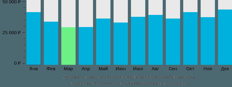 Динамика стоимости авиабилетов из Москвы в Чиангмай по месяцам