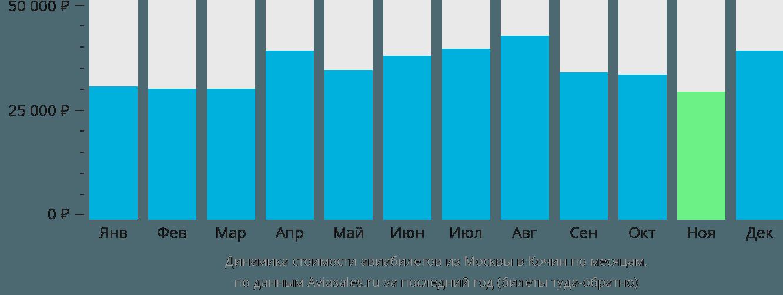 Динамика стоимости авиабилетов из Москвы в Кочин по месяцам