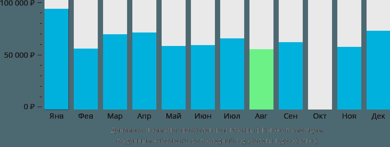 Динамика стоимости авиабилетов из Москвы в Котону по месяцам