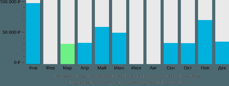 Динамика стоимости авиабилетов из Москвы в Колорадо-Спрингс по месяцам