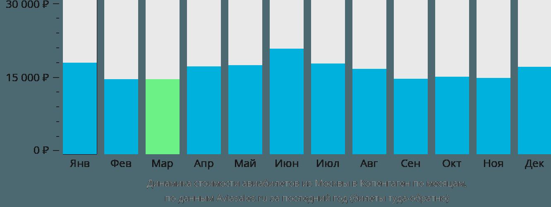 Динамика стоимости авиабилетов из Москвы в Копенгаген по месяцам