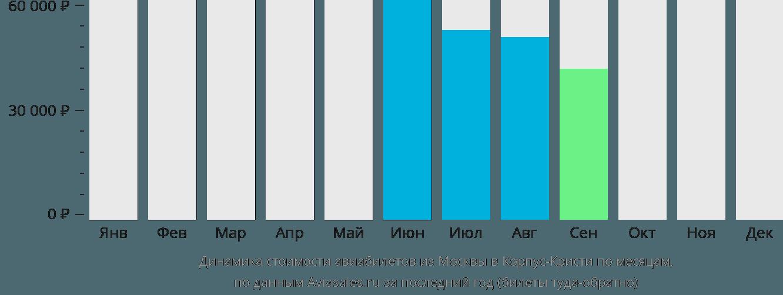 Динамика стоимости авиабилетов из Москвы в Корпус-Кристи по месяцам