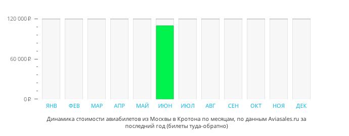 Динамика стоимости авиабилетов из Москвы в Кротона по месяцам