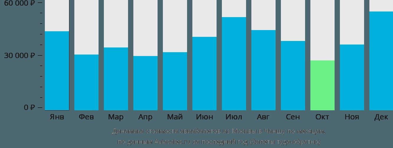 Динамика стоимости авиабилетов из Москвы в Чаншу по месяцам