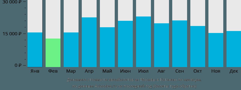 Динамика стоимости авиабилетов из Москвы в Катанию по месяцам