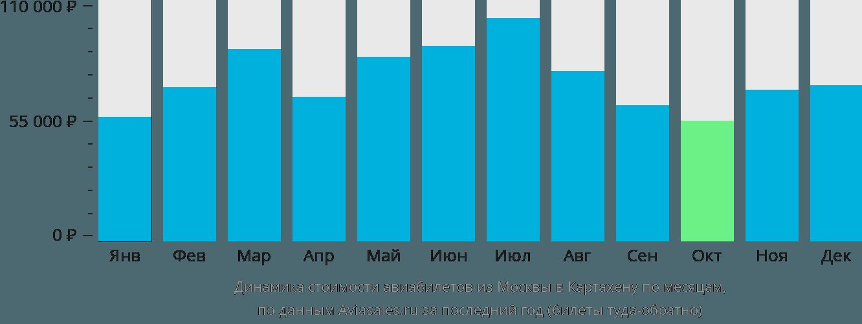 Динамика стоимости авиабилетов из Москвы в Картахену по месяцам