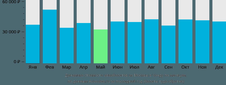 Динамика стоимости авиабилетов из Москвы в Чэнду по месяцам