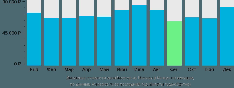 Динамика стоимости авиабилетов из Москвы в Канкун по месяцам