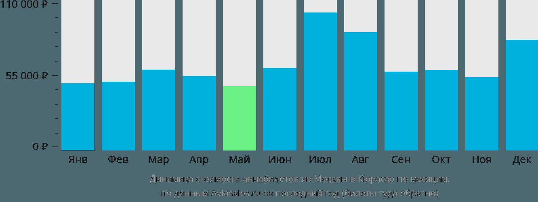 Динамика стоимости авиабилетов из Москвы в Кюрасао по месяцам