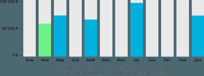 Динамика стоимости авиабилетов из Москвы в Чиуауа по месяцам