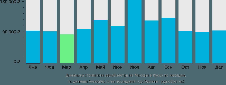 Динамика стоимости авиабилетов из Москвы в Куско по месяцам