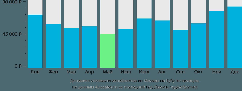 Динамика стоимости авиабилетов из Москвы на Кубу по месяцам