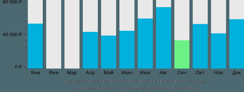Динамика стоимости авиабилетов из Москвы в Ковингтон по месяцам