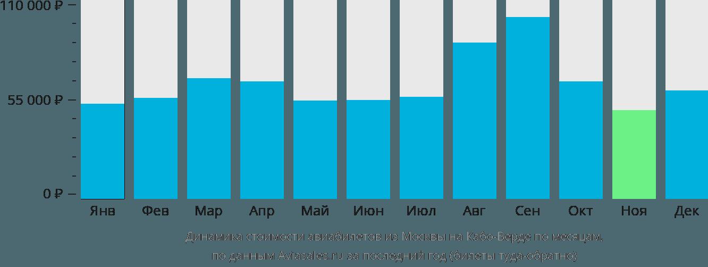 Динамика стоимости авиабилетов из Москвы на Кабо-Верде по месяцам