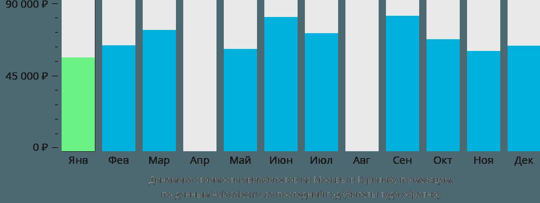 Динамика стоимости авиабилетов из Москвы в Куритибу по месяцам