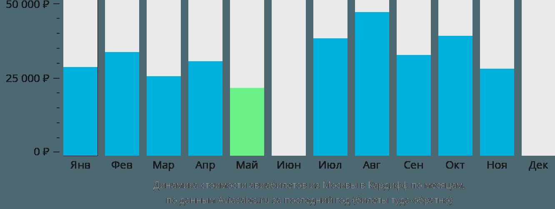 Динамика стоимости авиабилетов из Москвы в Кардифф по месяцам