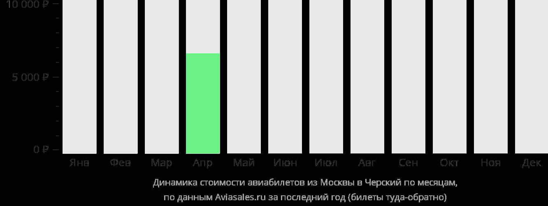 Динамика стоимости авиабилетов из Москвы в Черский по месяцам